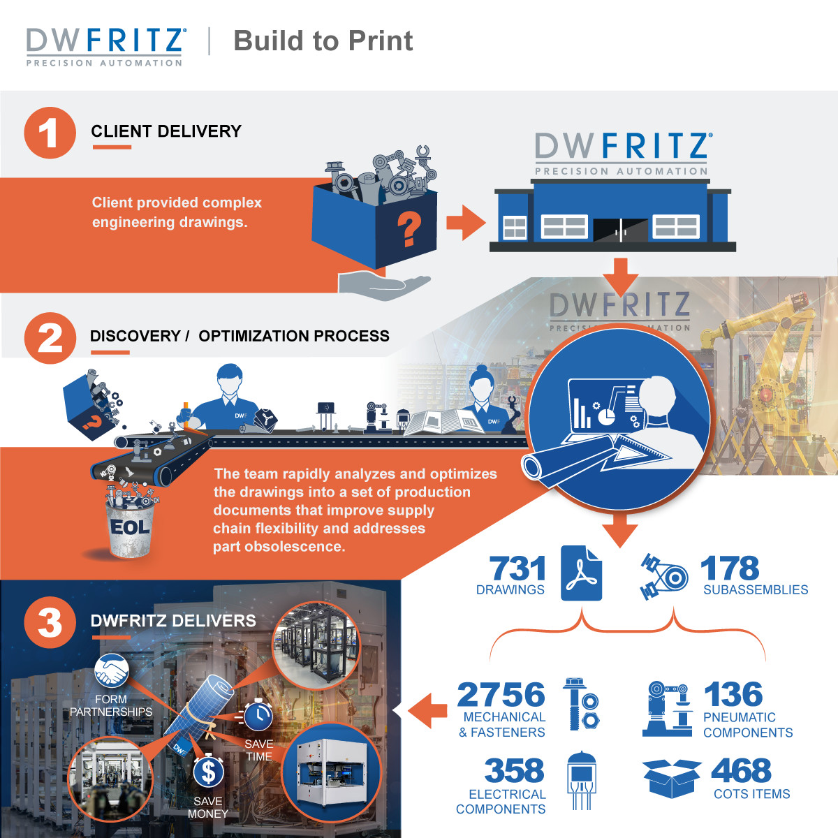 Build-to-Print Infographic